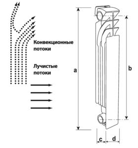 Тепловые потоки и габаритные размеры радиатора