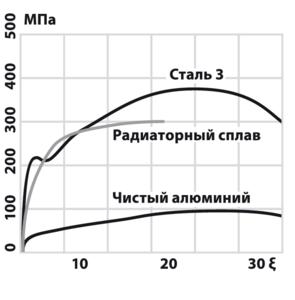 Диаграмма растяжения алюминиевого сплава