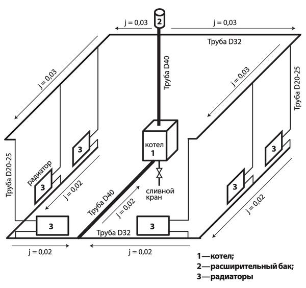 Гравицатионная проточная система отопления одноэтажного дома