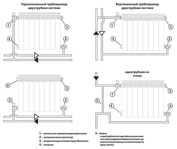 Рекомендуемые схемы подключения к системе отопления