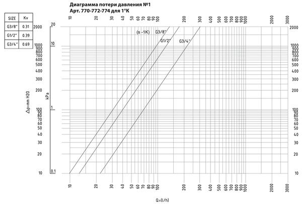 Зависимость перепада давления от расхода теплоносителя