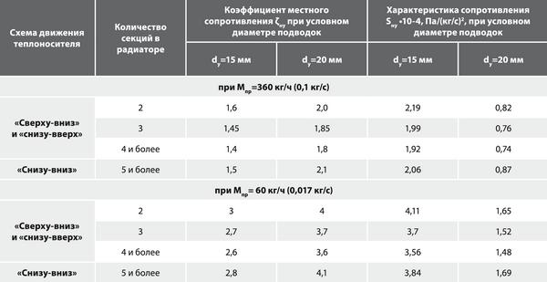 Усредненные гидравлические характеристики алюминиевых радиаторов RADIKO