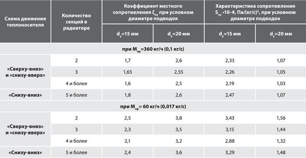 Усредненные гидравлические характеристики биметаллических радиаторов RADIKO