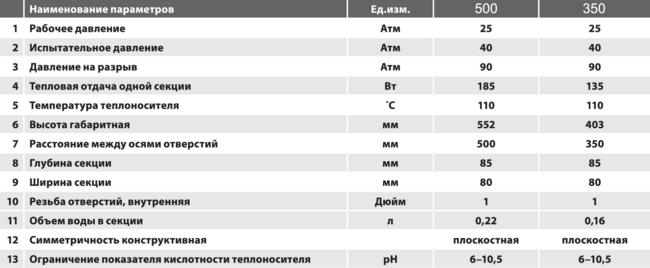 Технические характеристики секции биметаллических радиаторов RADIKO