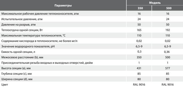 Технические характеристики алюминиевых радиаторов RADIKO