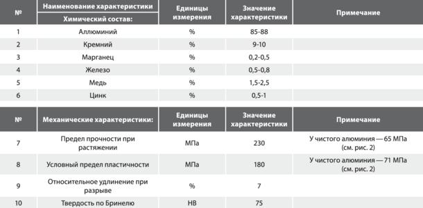 Характеристики радиаторного сплава