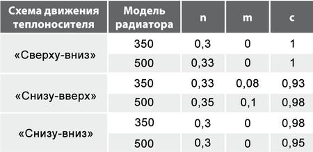 Усредненные значения показателей степени m  и n и коэффициента c при различных схемах движения теплоносителя в алюминиевых радиаторах