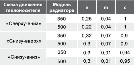 Усредненные значения показателей степени m и n и коэффициента c при различных схемах движения теплоносителя в биметаллических радиаторах