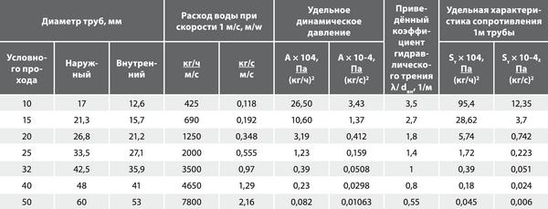Таблица п.1.1